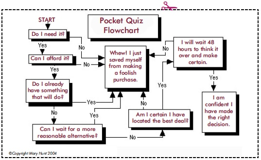 A pocket-size flowchart to follow in order to curb impulsive spending
